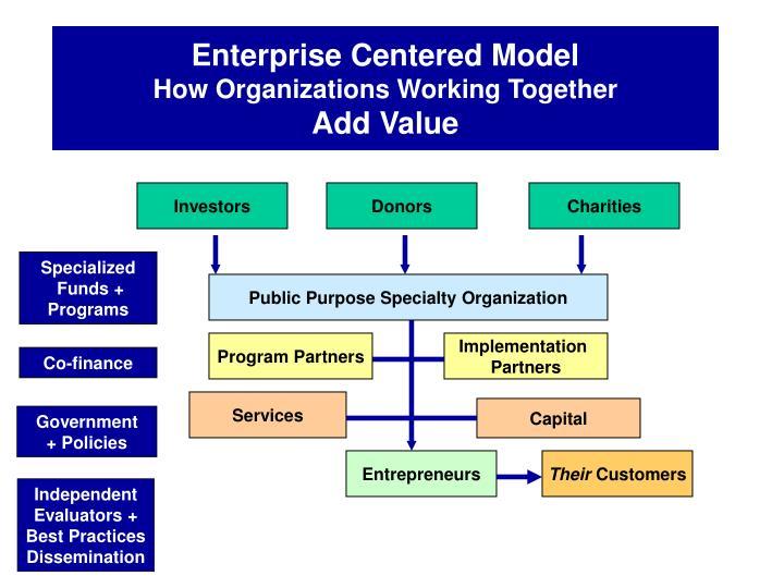 Enterprise Centered Model