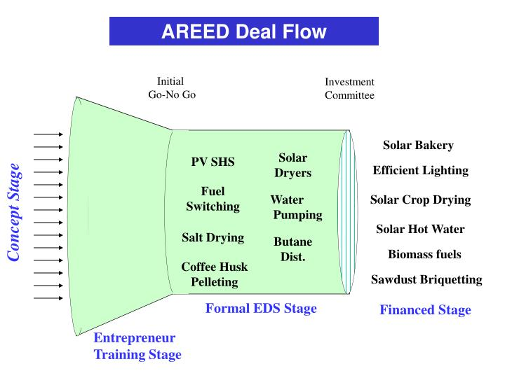 AREED Deal Flow