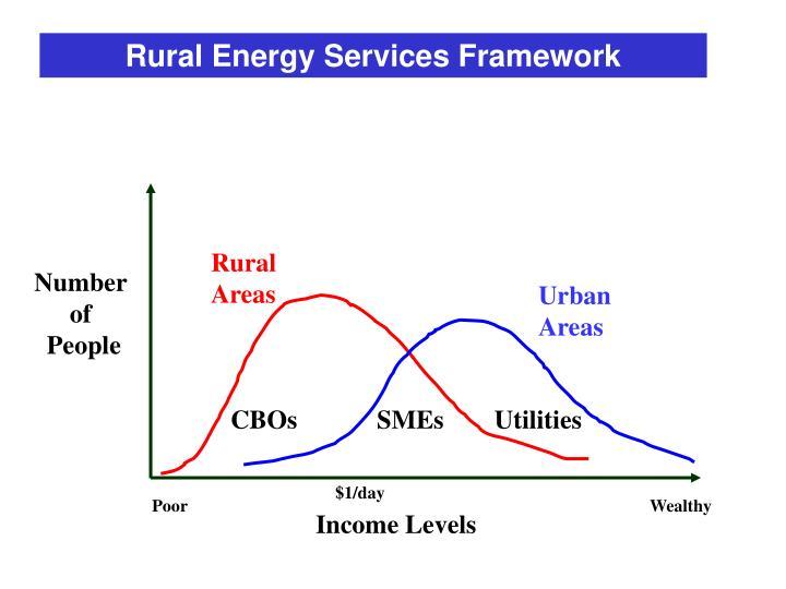 Rural Energy Services Framework
