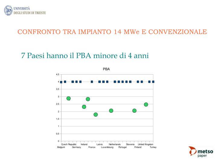 CONFRONTO TRA IMPIANTO 14 MWe E CONVENZIONALE