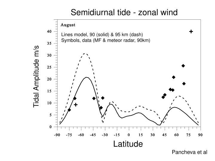 Semidiurnal tide - zonal wind