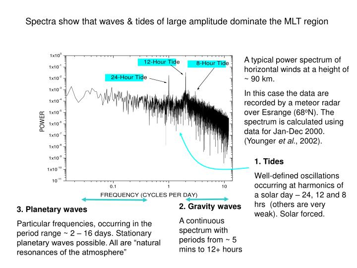 Spectra show that waves & tides of large amplitude dominate the MLT region