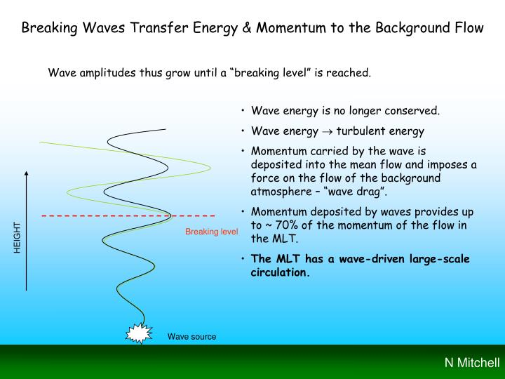 Breaking Waves Transfer Energy & Momentum to the Background Flow