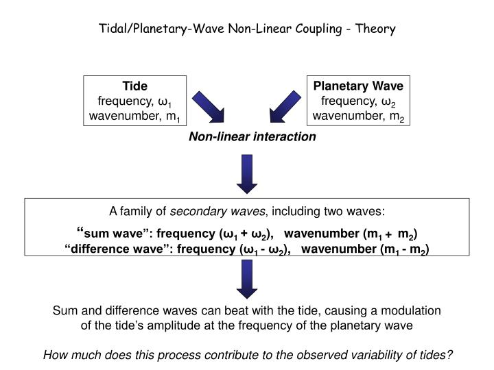 Tidal/Planetary-Wave Non-Linear Coupling - Theory