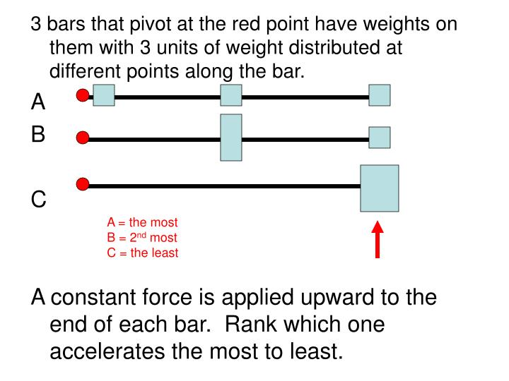 3 bars that pivot at the red point have weights on them with 3 units of weight distributed at different points along the bar.