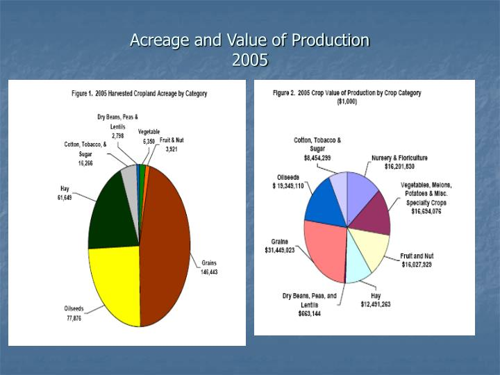 Acreage and value of production 2005