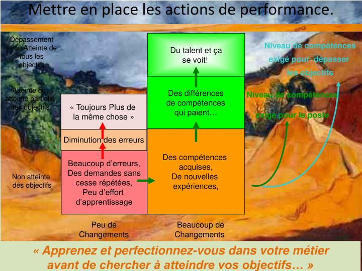 Mettre en place les actions de performance.