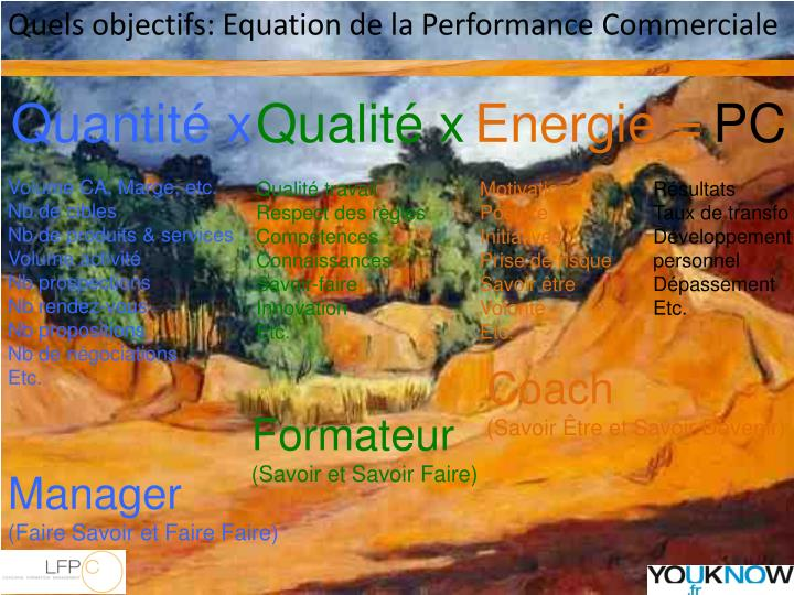 Quels objectifs: Equation de la Performance Commerciale