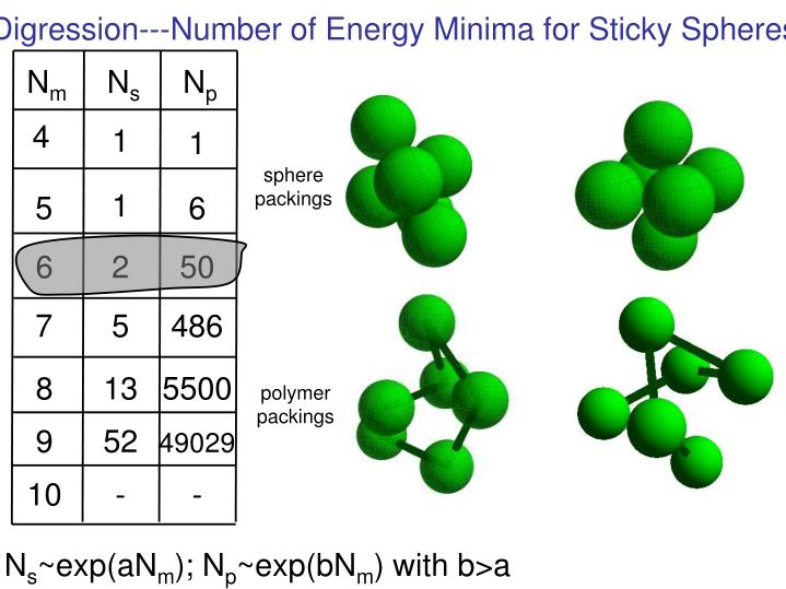 Digression---Number of Energy Minima for Sticky Spheres