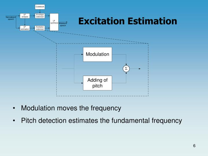 Excitation Estimation