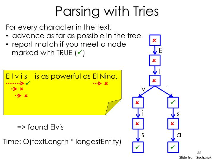 Parsing with Tries