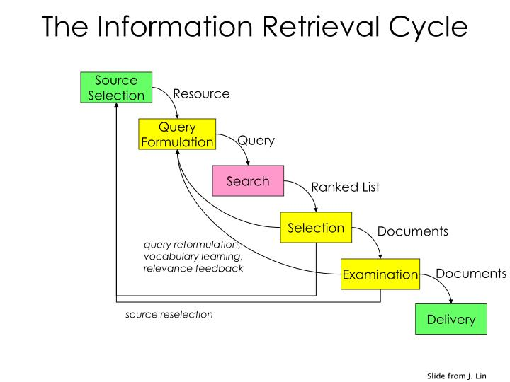 The Information Retrieval Cycle