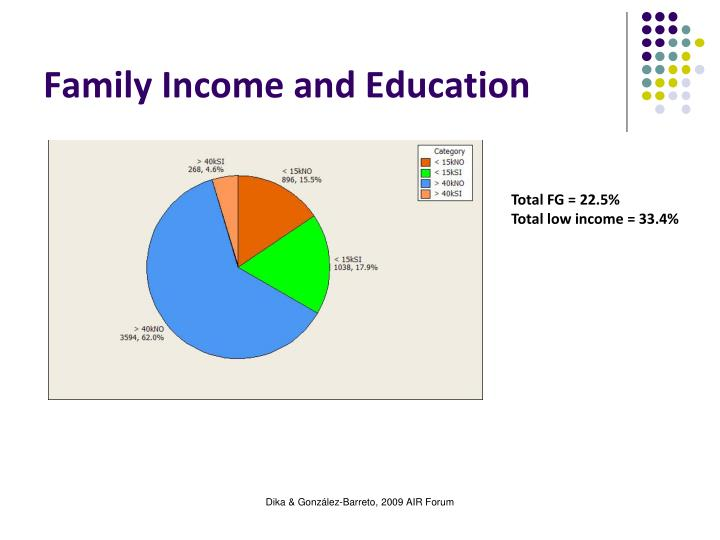 Family Income and Education