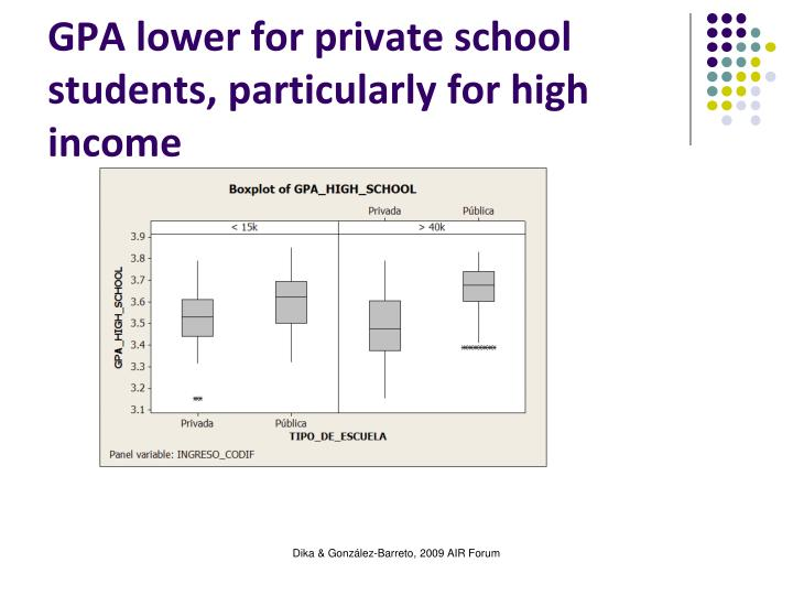 GPA lower for private school students, particularly for high income