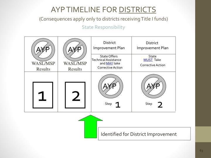 AYP TIMELINE FOR