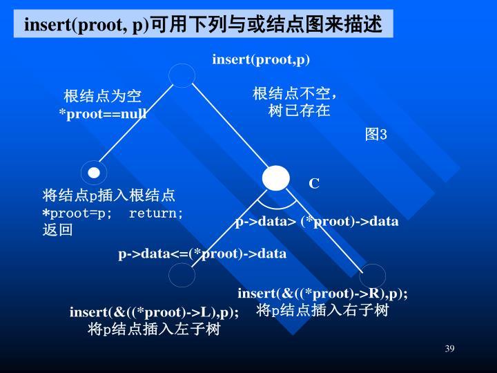 insert(proot, p)