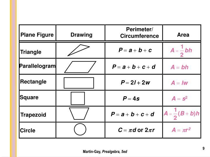 Perimeter/ Circumference