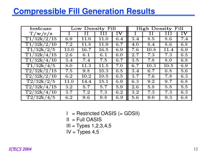 Compressible Fill Generation Results