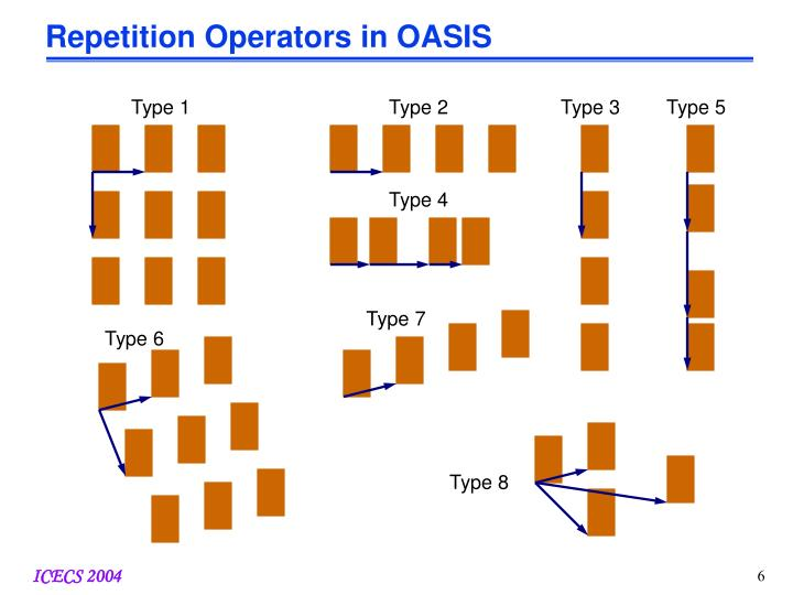 Repetition Operators in OASIS