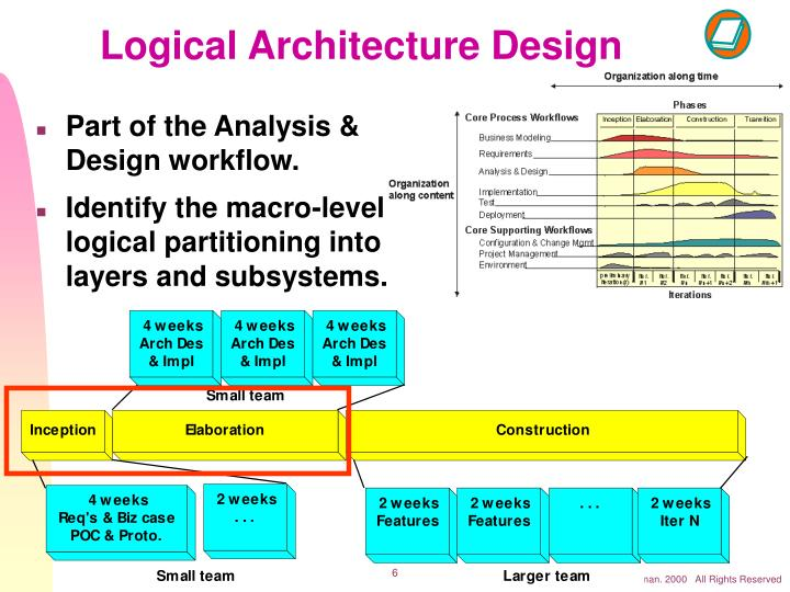 Logical Architecture Design