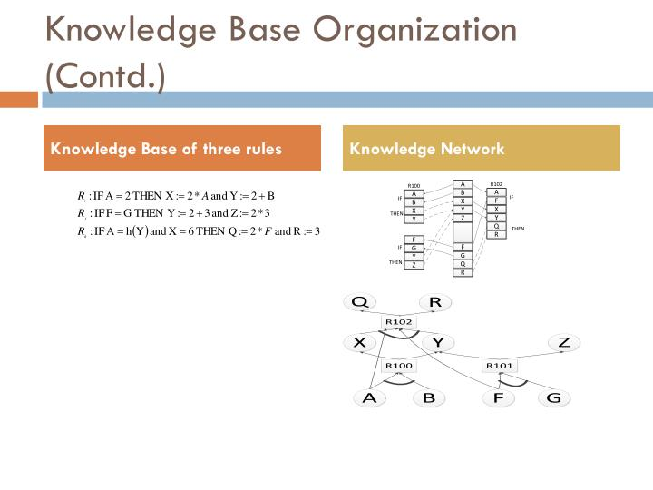 Knowledge Base Organization (Contd.)