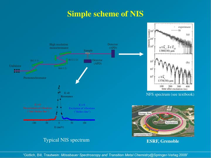 Simple scheme of NIS
