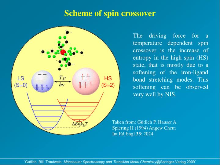 Scheme of spin crossover