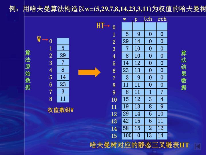 例:用哈夫曼算法构造以
