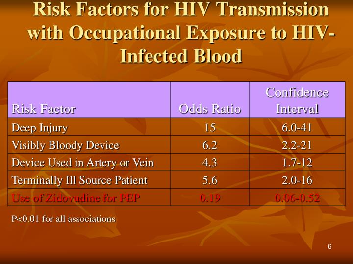 Risk Factors for HIV Transmission with Occupational Exposure to HIV-Infected Blood
