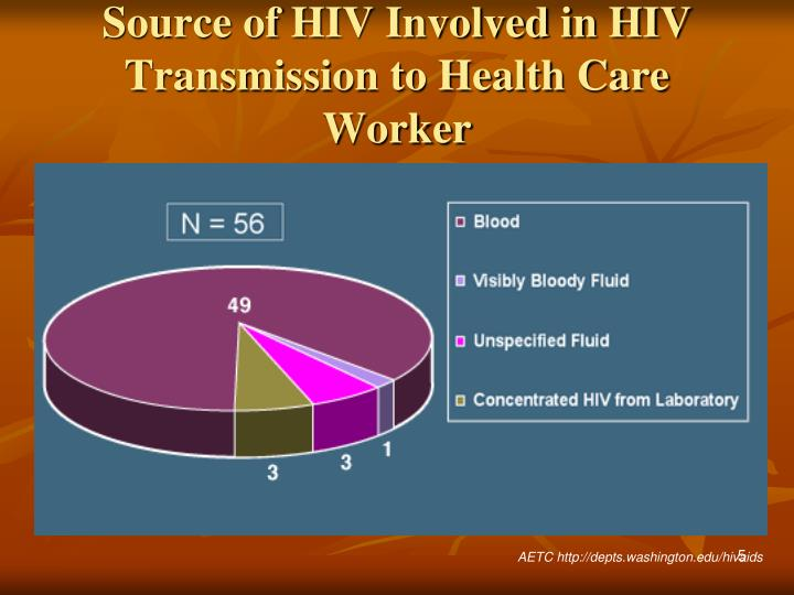 Source of HIV Involved in HIV Transmission to Health Care Worker