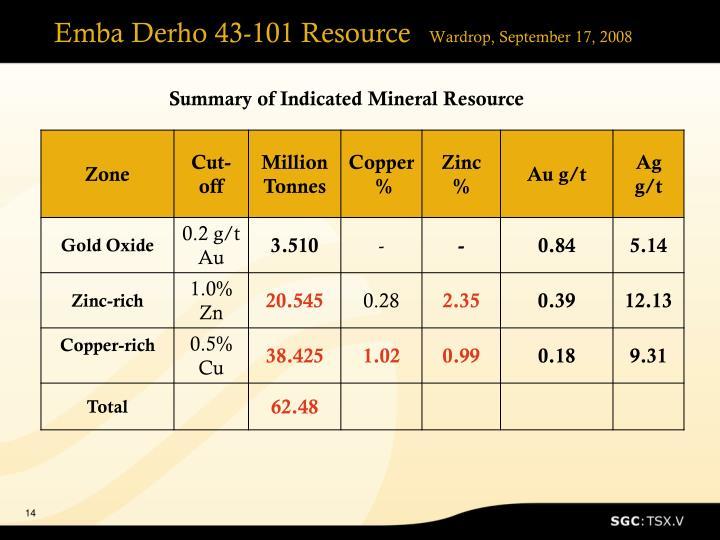 Emba Derho 43-101 Resource