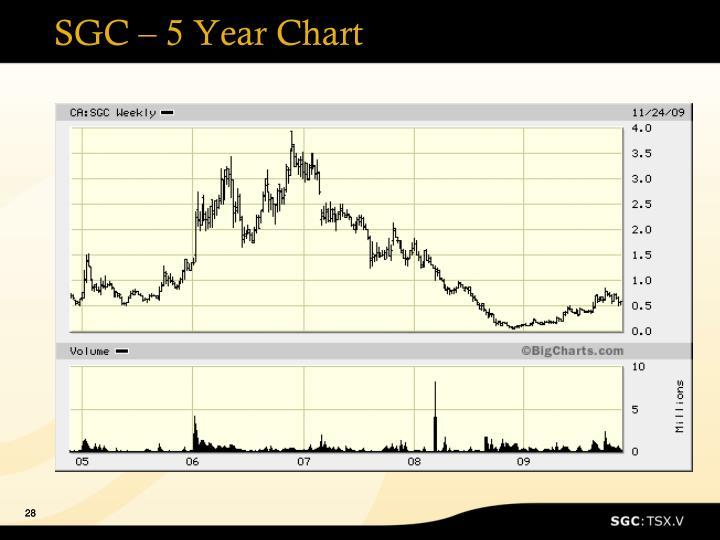 SGC – 5 Year Chart
