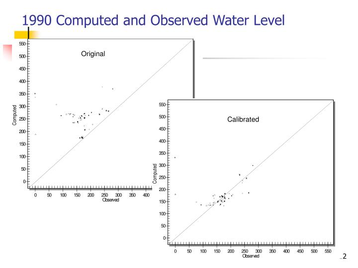 1990 Computed and Observed Water Level