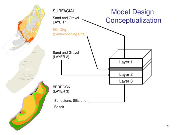 Model Design