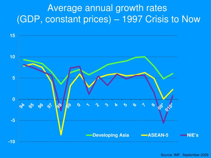 Average annual growth rates gdp constant prices 1997 crisis to now