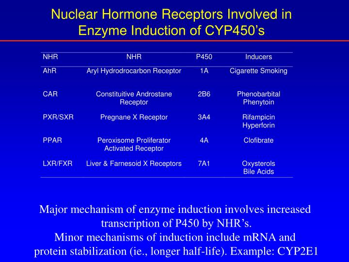 Nuclear Hormone Receptors Involved in