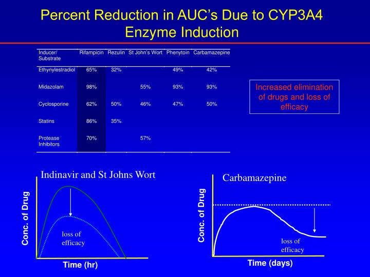 Percent Reduction in AUC's Due to CYP3A4 Enzyme Induction