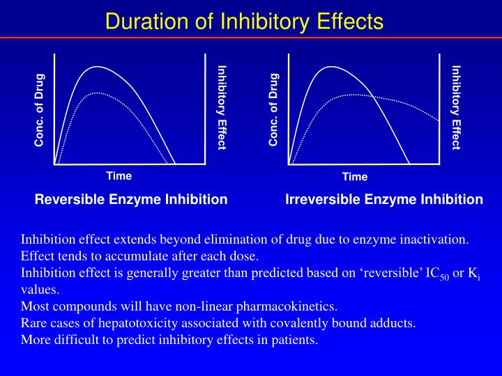 Duration of Inhibitory Effects