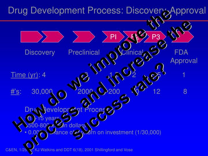 Drug Development Process: Discovery-Approval