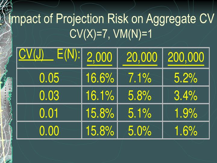 Impact of Projection Risk on Aggregate CV