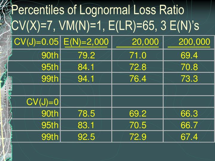 Percentiles of Lognormal Loss Ratio