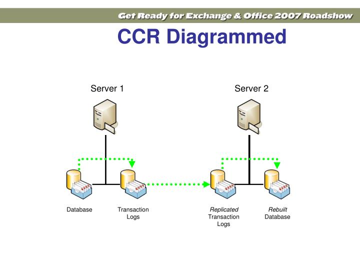 CCR Diagrammed