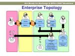 enterprise topology