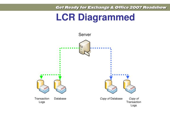 LCR Diagrammed