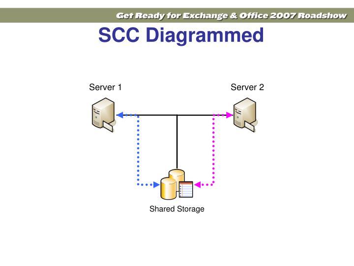 SCC Diagrammed