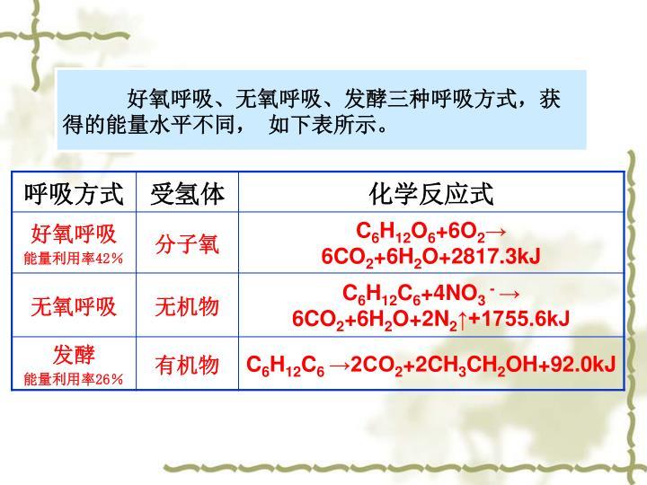 好氧呼吸、无氧呼吸、发酵三种呼吸方式,获得的能量水平不同, 如下表所示。