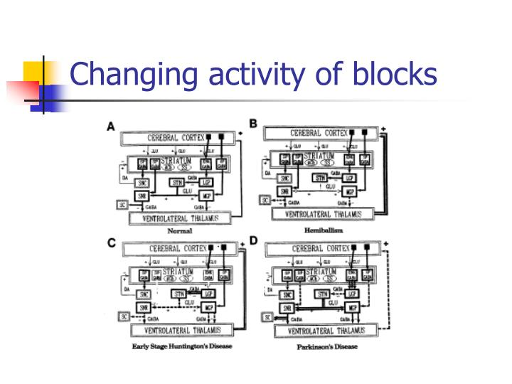 Changing activity of blocks