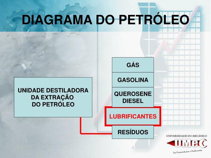 DIAGRAMA DO PETRÓLEO