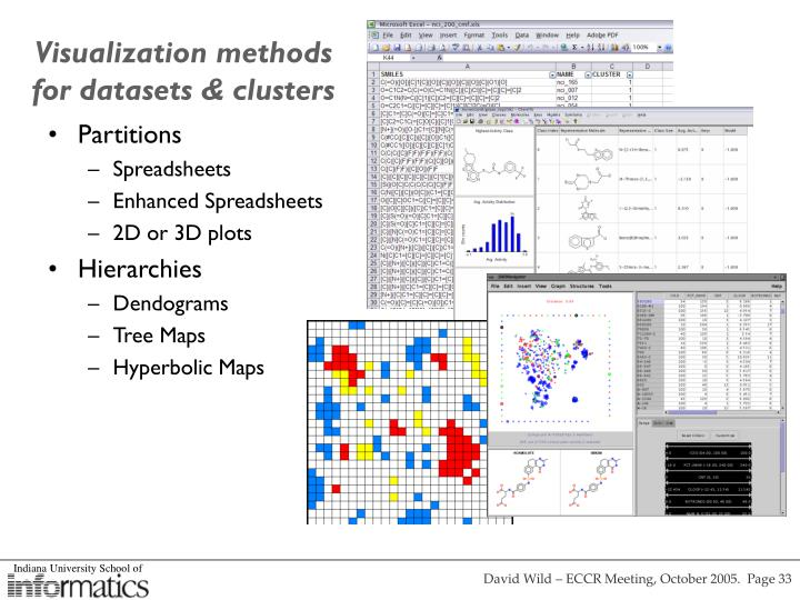 Visualization methods for datasets & clusters