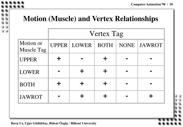 Motion (Muscle) and Vertex Relationships
